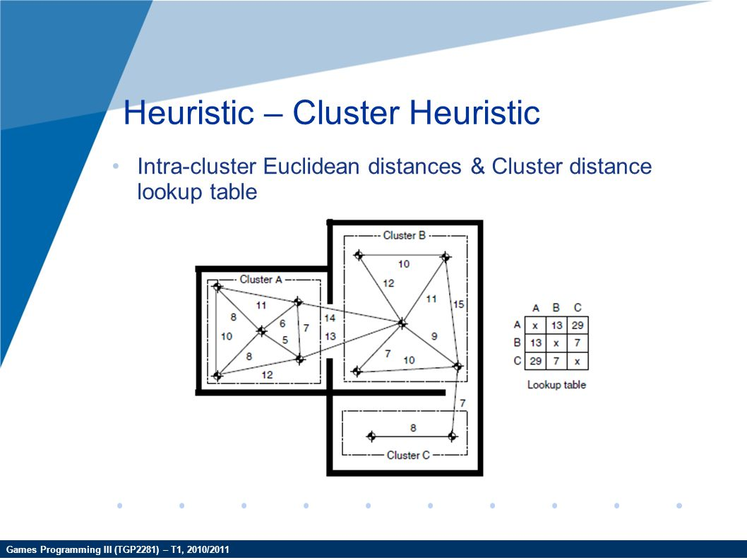Heuristic – Cluster Heuristic
