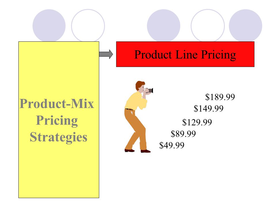 Product-Mix Pricing Strategies