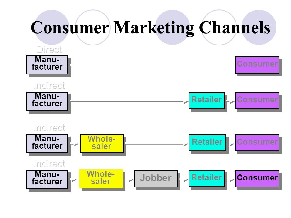 Consumer Marketing Channels