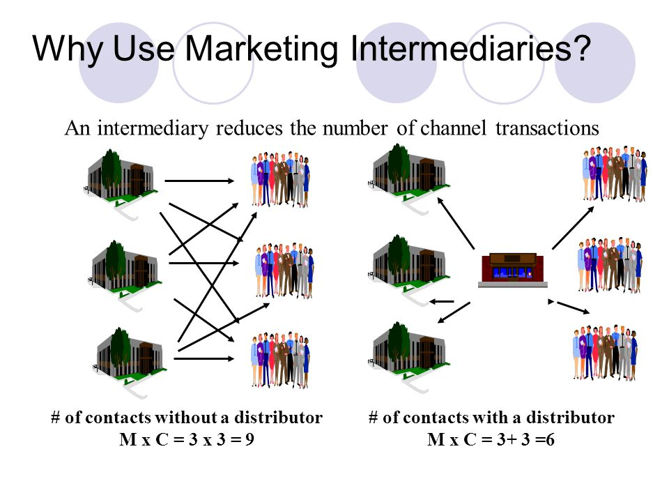 Why Use Marketing Intermediaries
