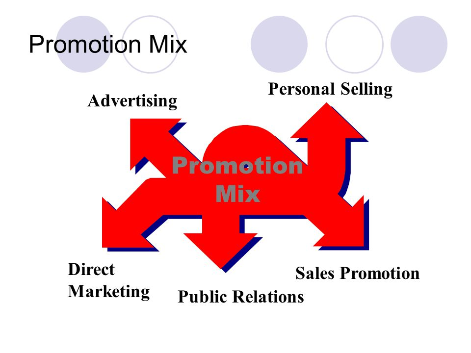 Promotion Mix Promotion Mix Personal Selling Advertising