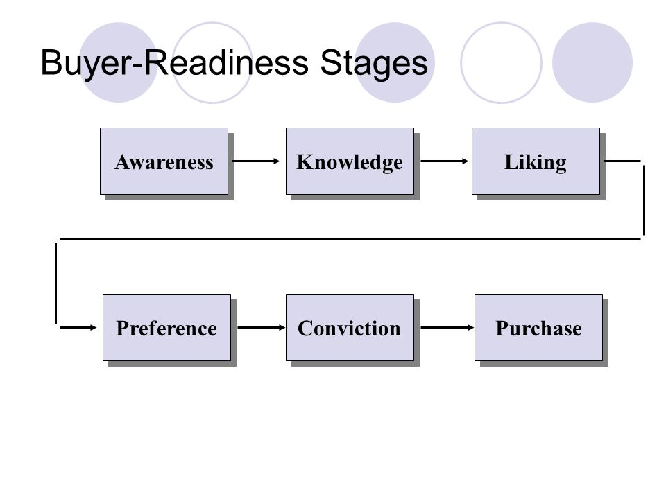 Buyer-Readiness Stages