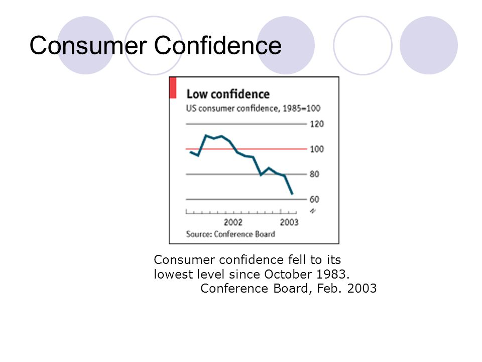 Consumer Confidence Consumer confidence fell to its lowest level since October 1983.