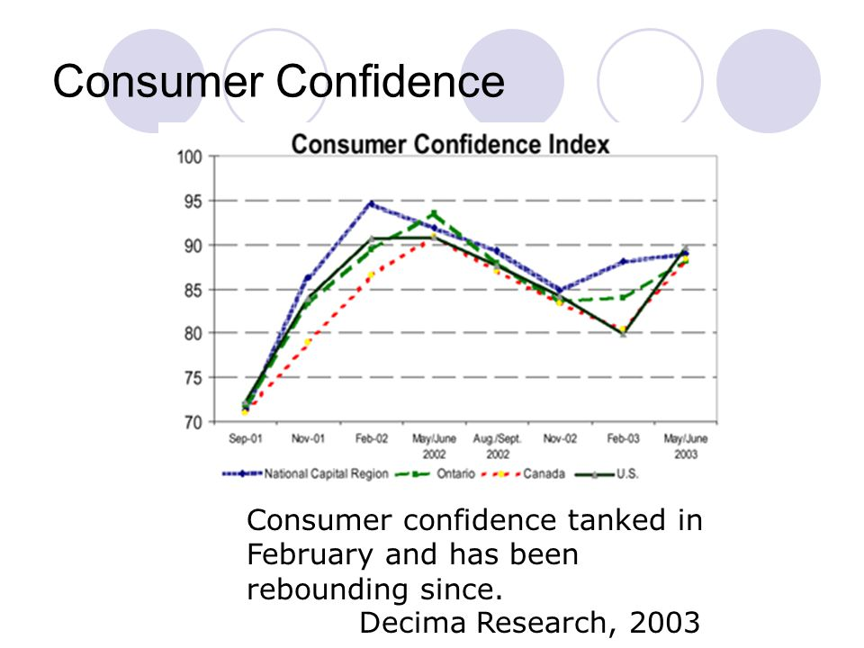 Consumer Confidence Barometer