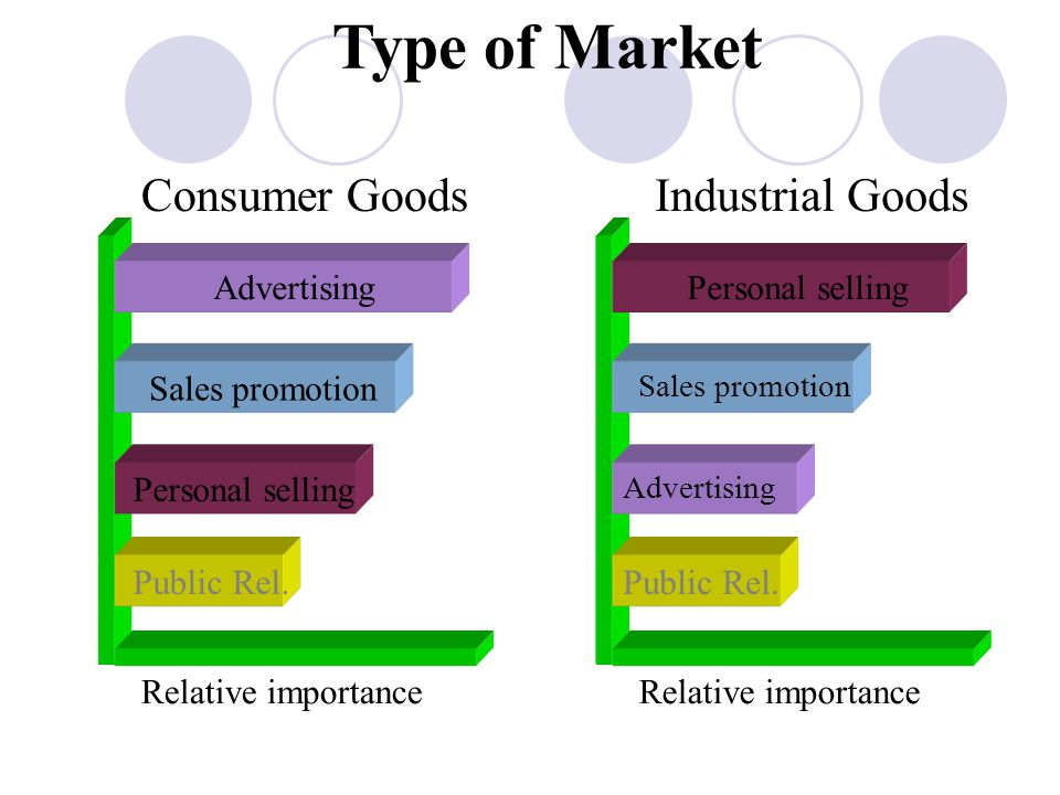 Type of Market Consumer Goods Industrial Goods Advertising