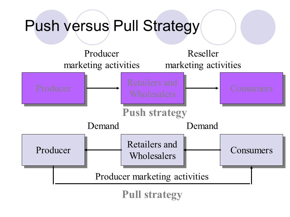 Push versus Pull Strategy