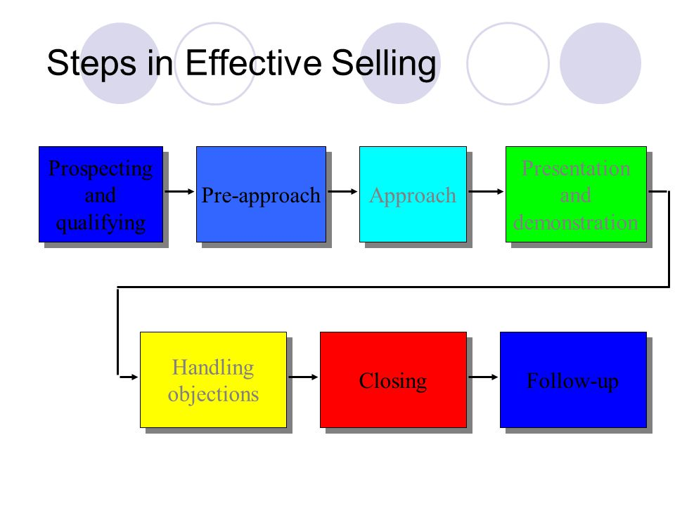 Steps in Effective Selling