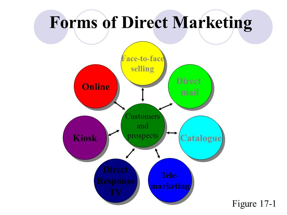 Forms of Direct Marketing