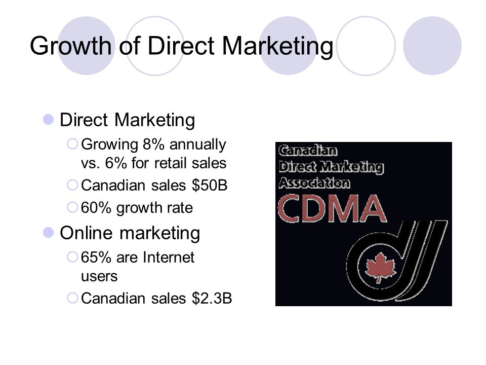 Growth of Direct Marketing