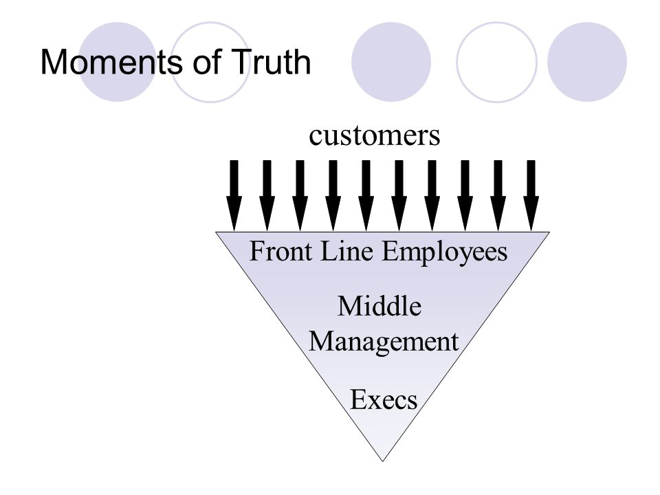 Moments of Truth customers Front Line Employees Middle Management