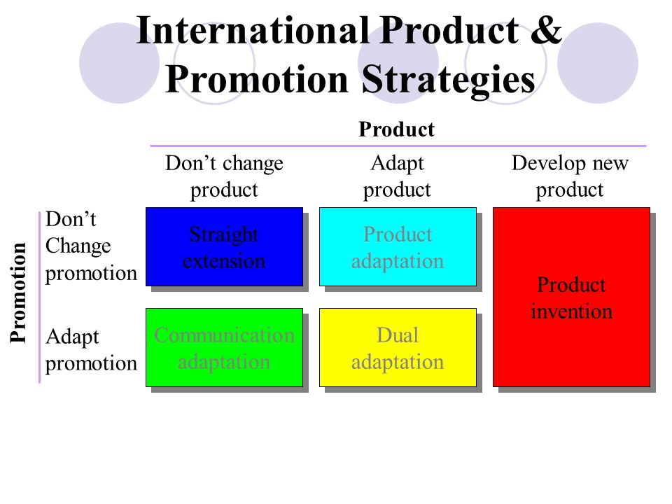 International Product &
