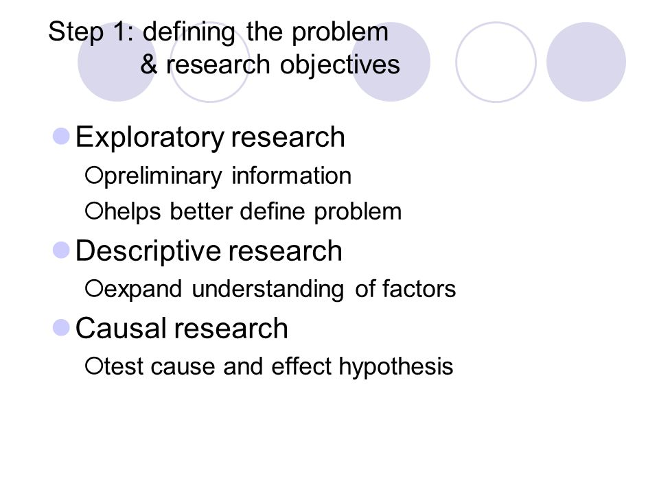 Step 1: defining the problem & research objectives
