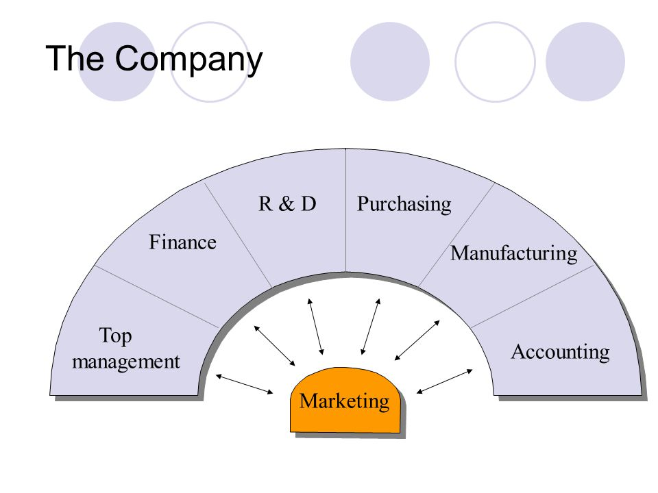 The Company Top management Finance R & D Purchasing Manufacturing