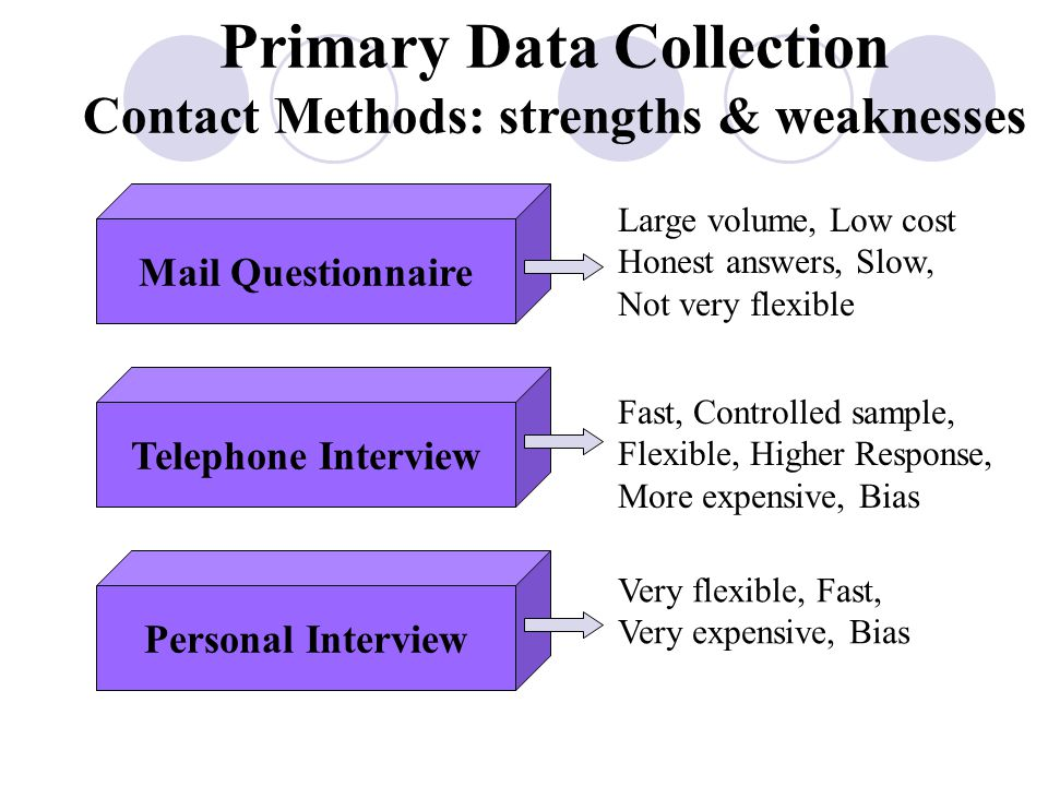 Primary Data Collection Contact Methods: strengths & weaknesses