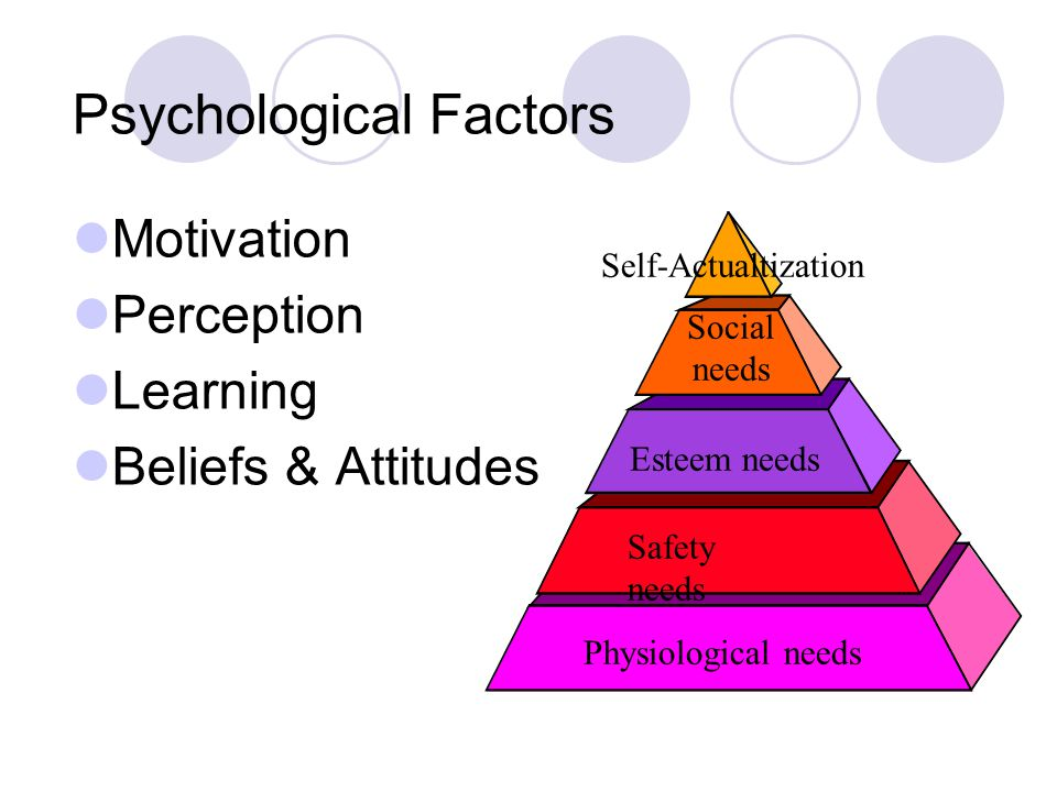 psychological and social factors Social psychology is to do with the way these feelings, thoughts, beliefs, intentions and goals are constructed and how such psychological factors, in turn, influence our interactions with others.