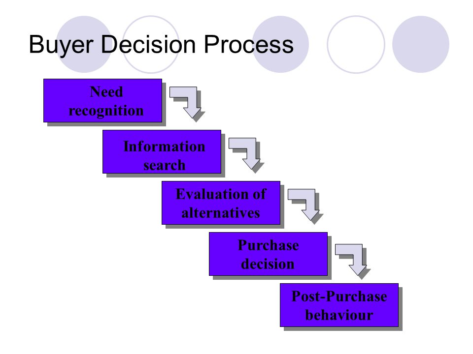 Sample Essay on Buyer Decision Process