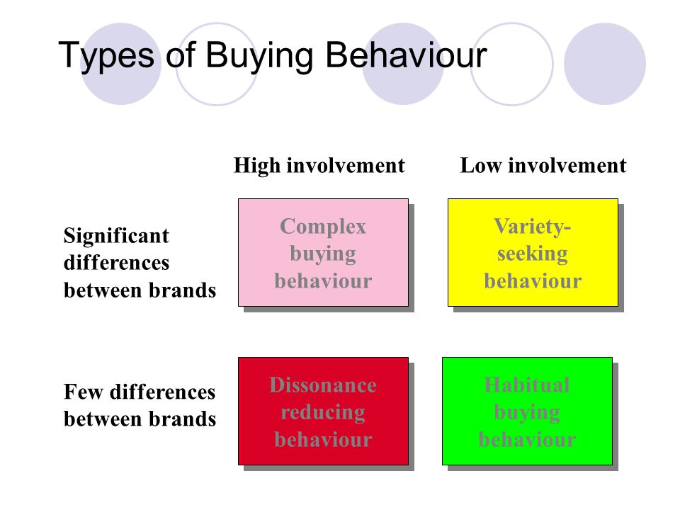 Types of Buying Behaviour