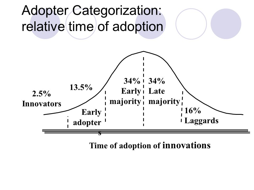 Adopter Categorization: relative time of adoption