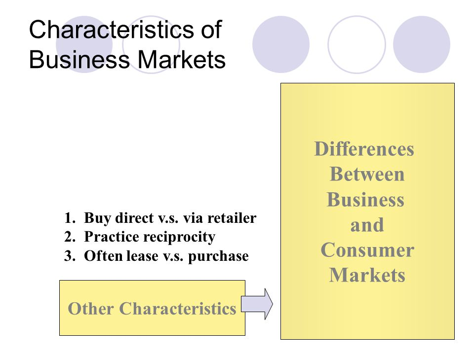 Characteristics of Business Markets