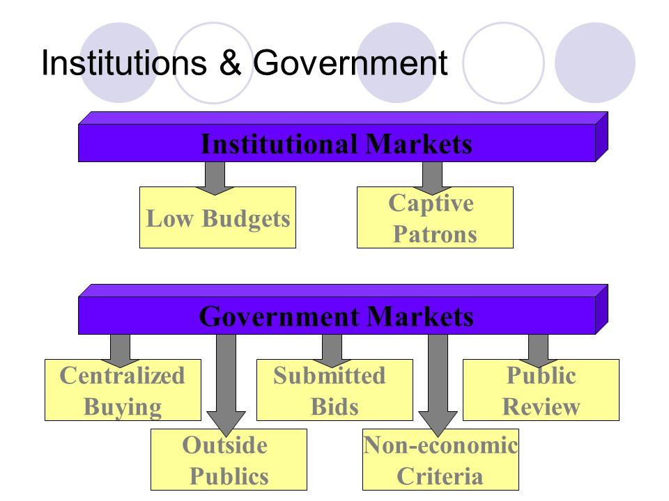 Institutions & Government