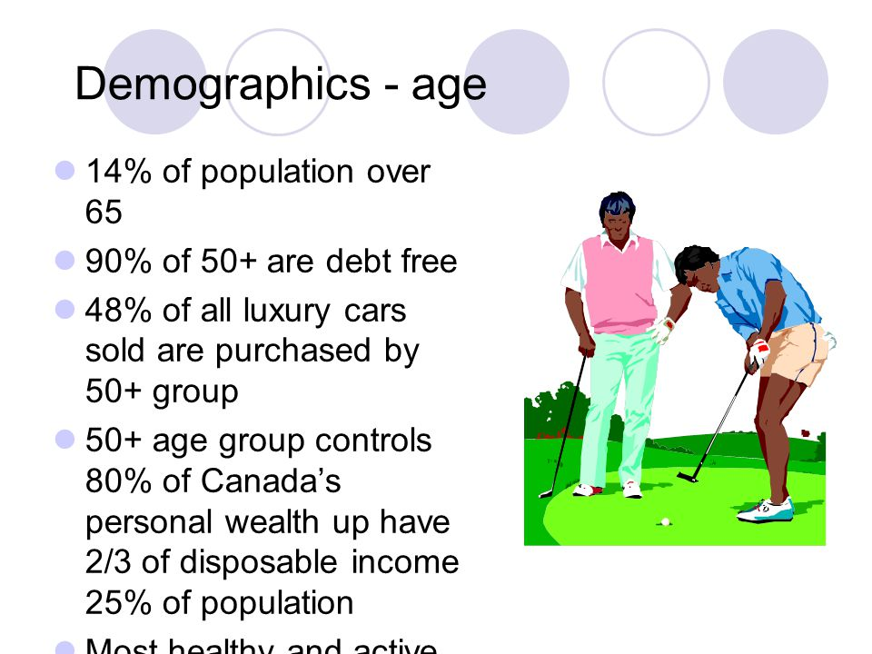 Demographics - age 14% of population over 65 90% of 50+ are debt free