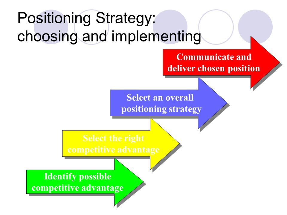 Positioning Strategy: choosing and implementing