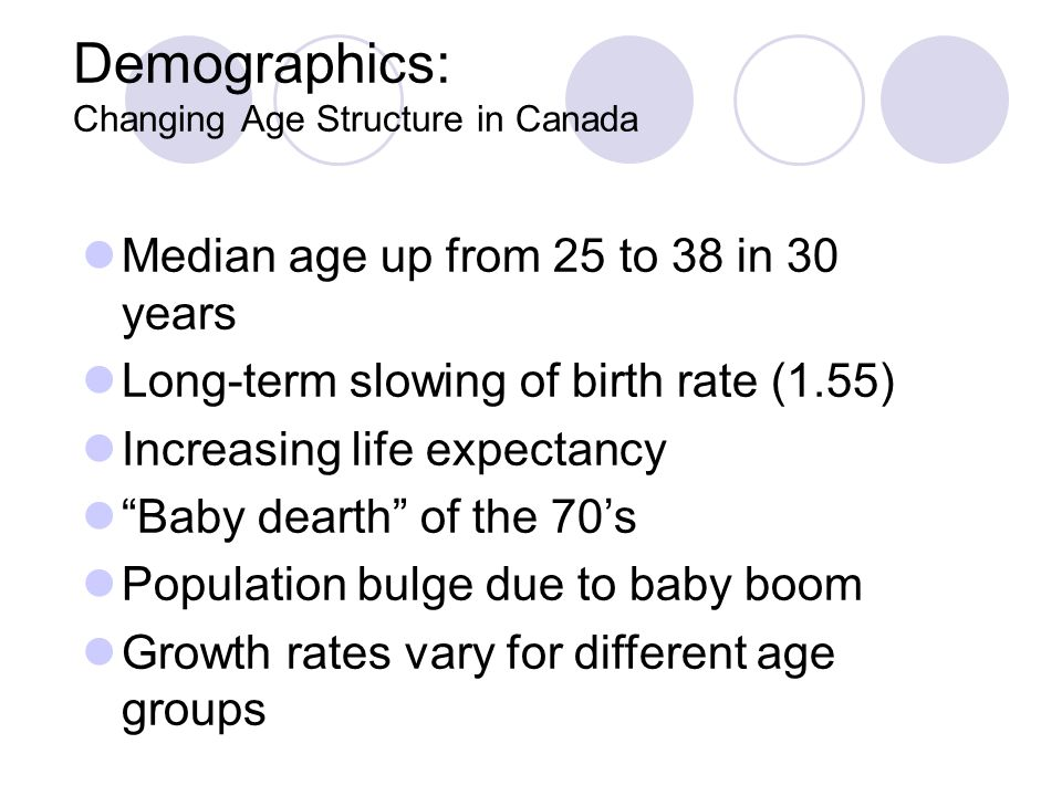 Demographics: Changing Age Structure in Canada