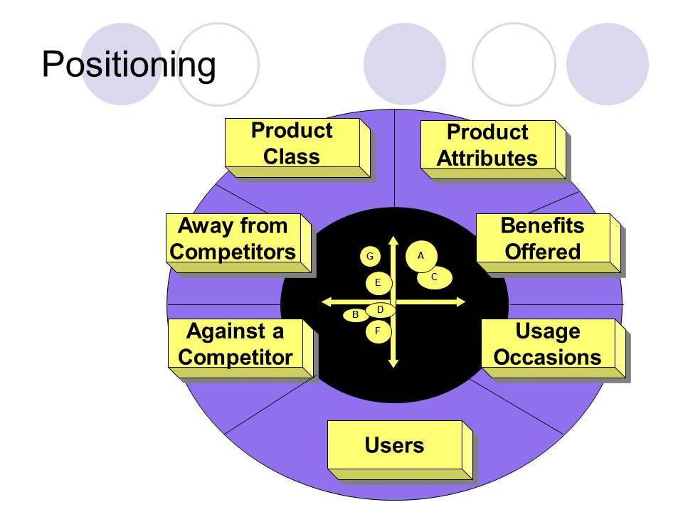 Positioning Against a Competitor Usage Occasions Away from Competitors