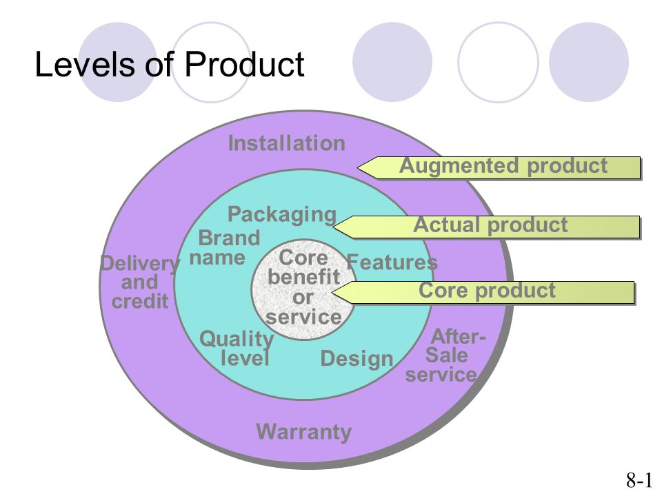 Levels of Product Installation Augmented product Packaging