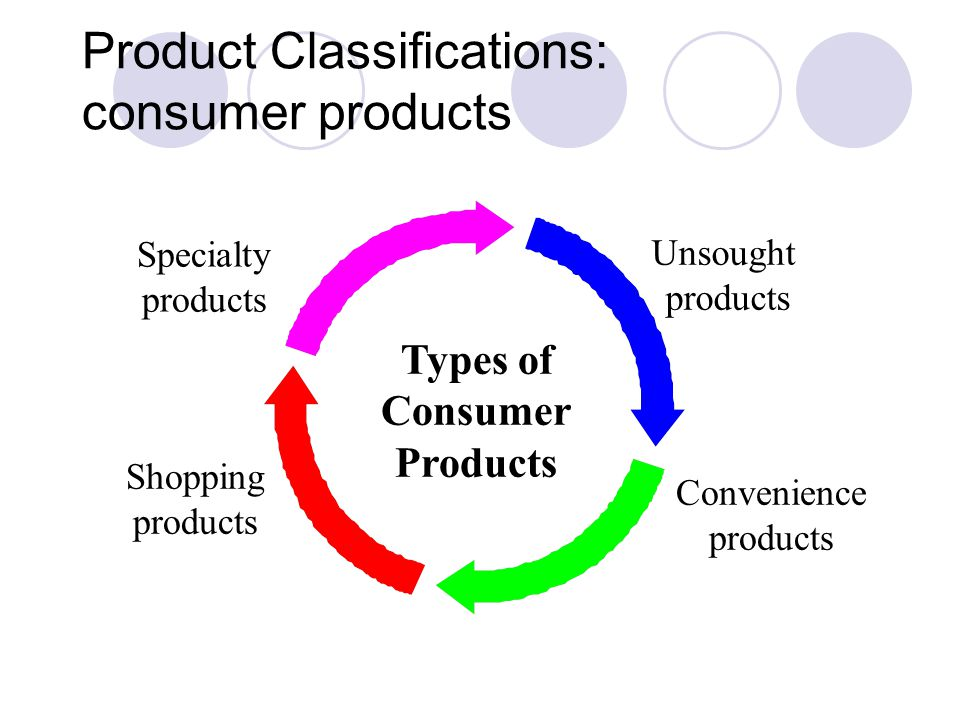 Product Classifications: consumer products