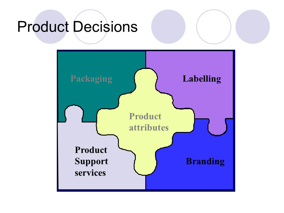 Product Decisions Branding Product attributes Packaging Support