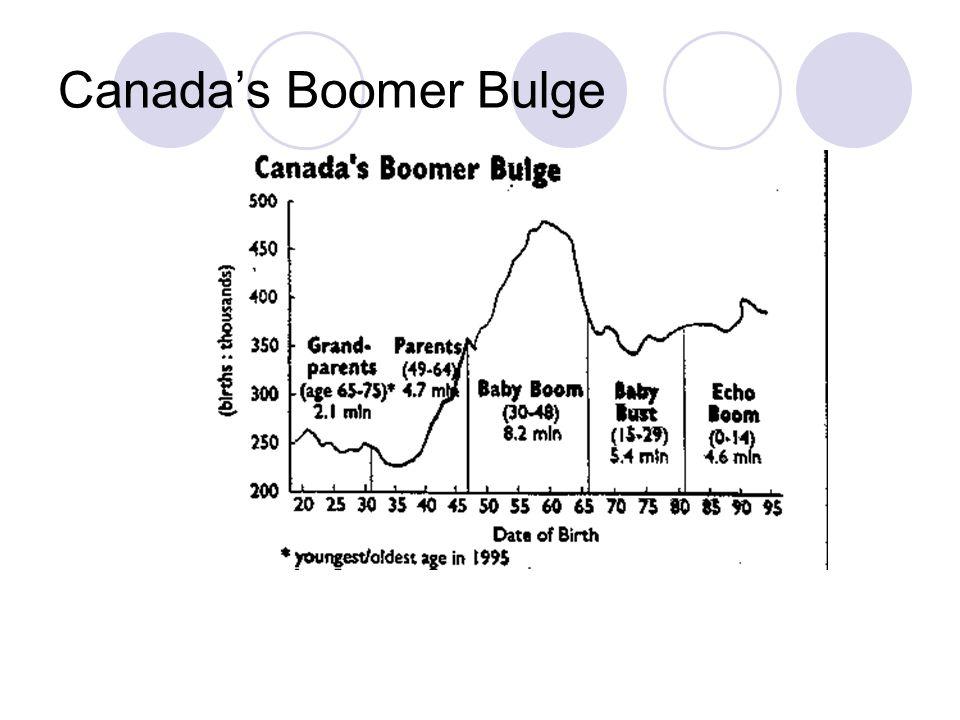 Canada's Boomer Bulge