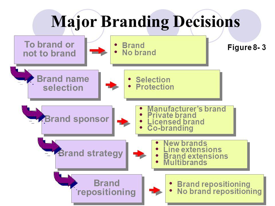Major Branding Decisions