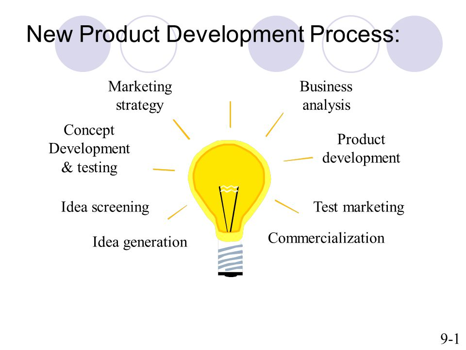New Product Development Process: