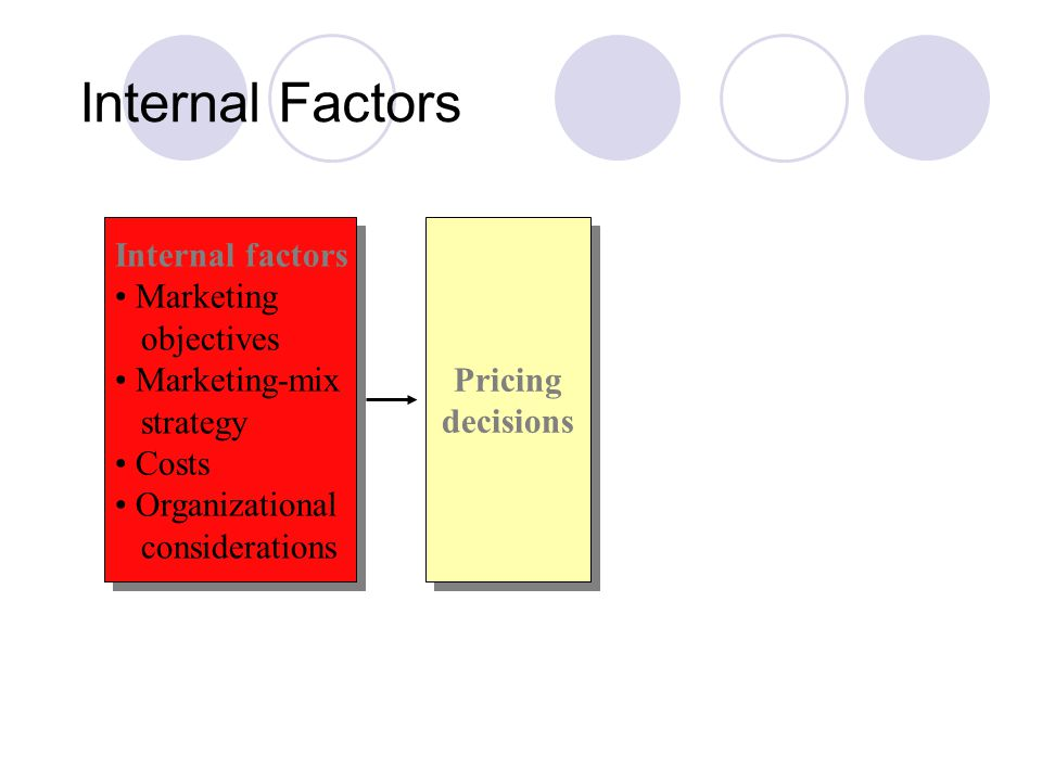 Internal Factors Internal factors Marketing objectives Marketing-mix
