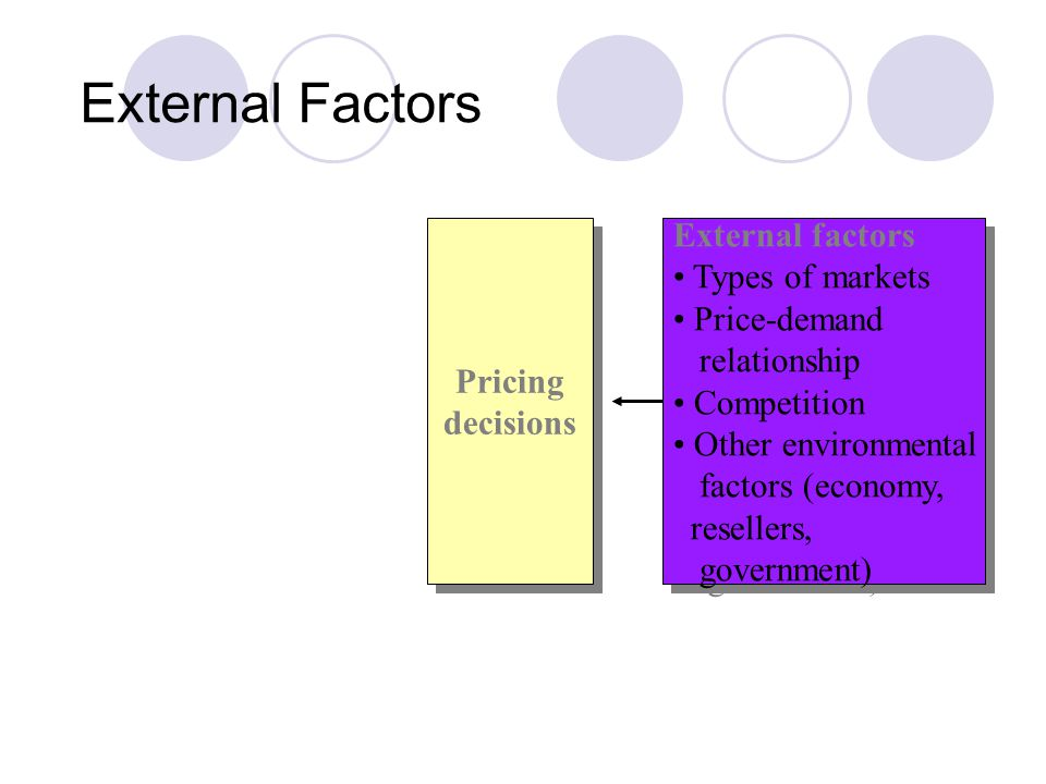 External Factors External factors Types of markets Price-demand