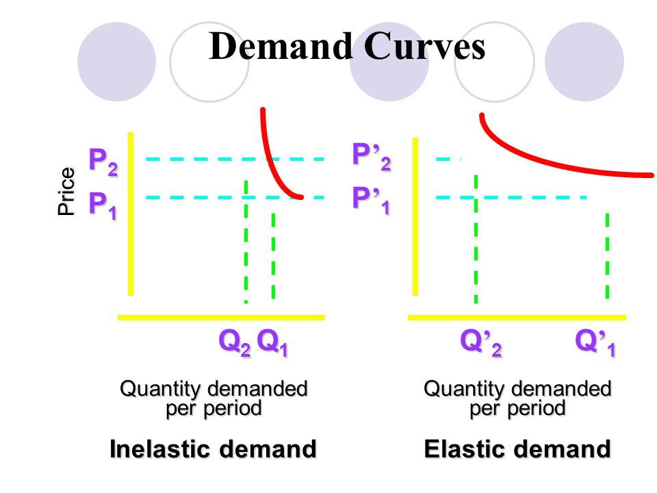 Demand Curves P'2 P2 P'1 P1 Q2 Q1 Q'2 Q'1 Inelastic demand