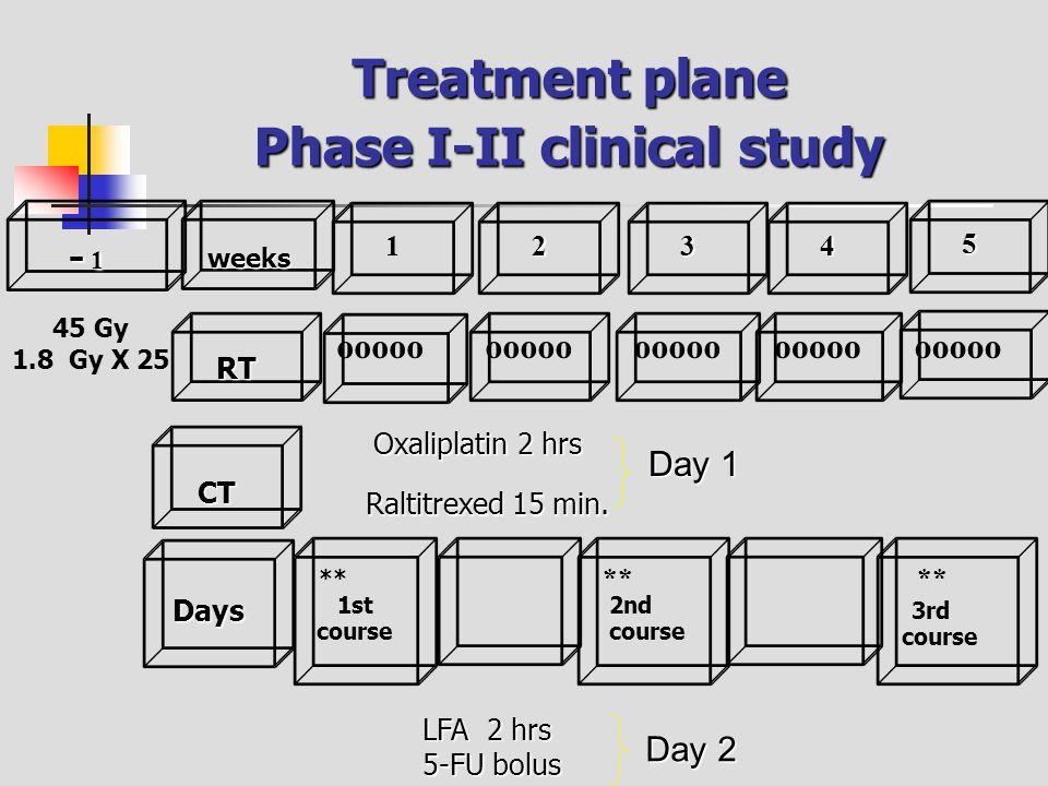 Phase I-II clinical study