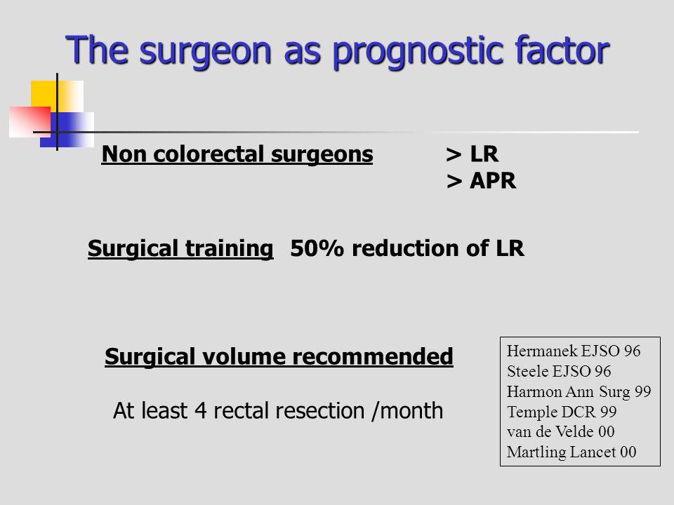 The surgeon as prognostic factor