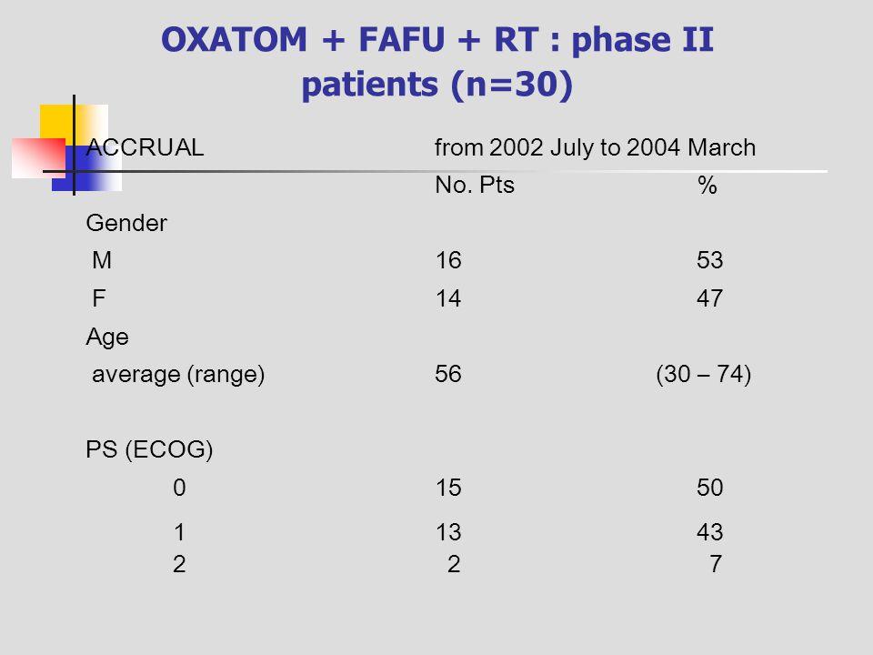 OXATOM + FAFU + RT : phase II patients (n=30)