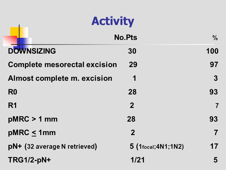 Activity DOWNSIZING 30 100 Complete mesorectal excision 29 97