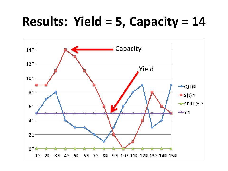 Results: Yield = 5, Capacity = 14