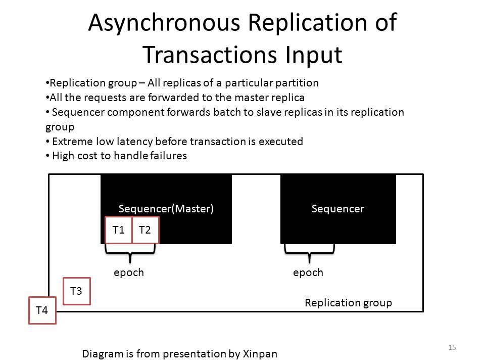 Asynchronous Replication of Transactions Input