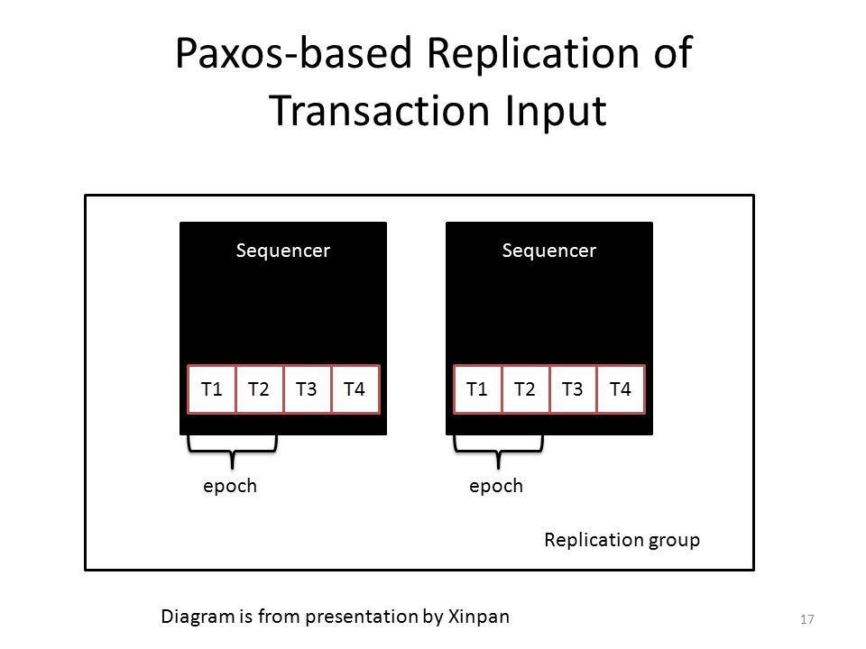 Paxos-based Replication of Transaction Input