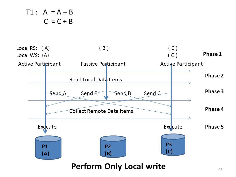 T1 : A = A + B C = C + B Local RS: ( A) ( B ) ( C )