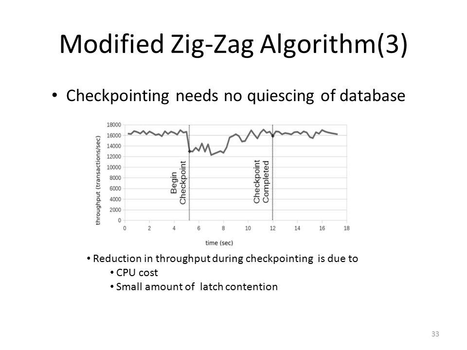 Modified Zig-Zag Algorithm(3)