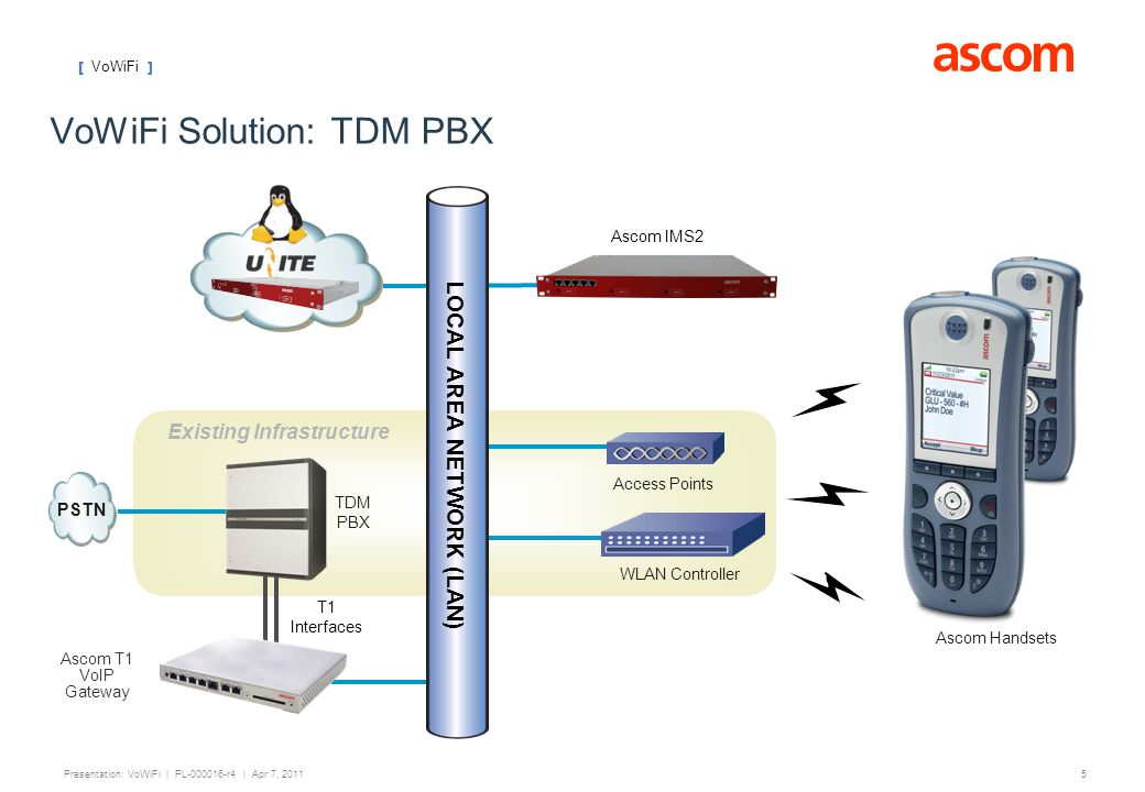 VoWiFi Solution: TDM PBX