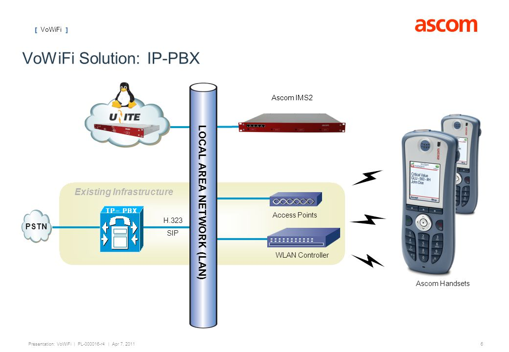 VoWiFi Solution: IP-PBX