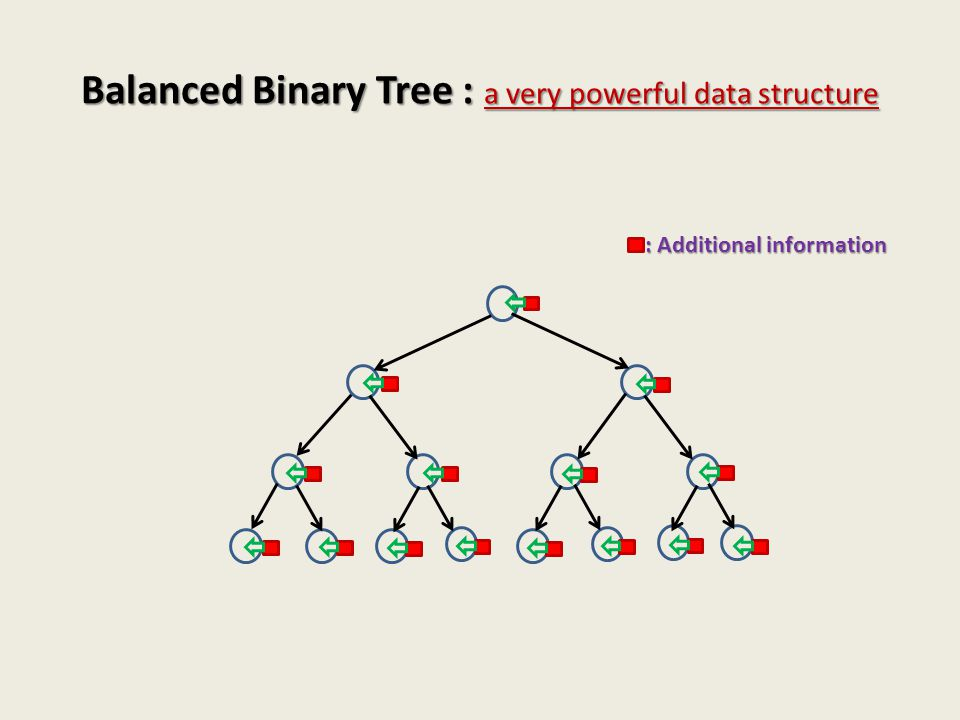 Balanced Binary Tree : a very powerful data structure