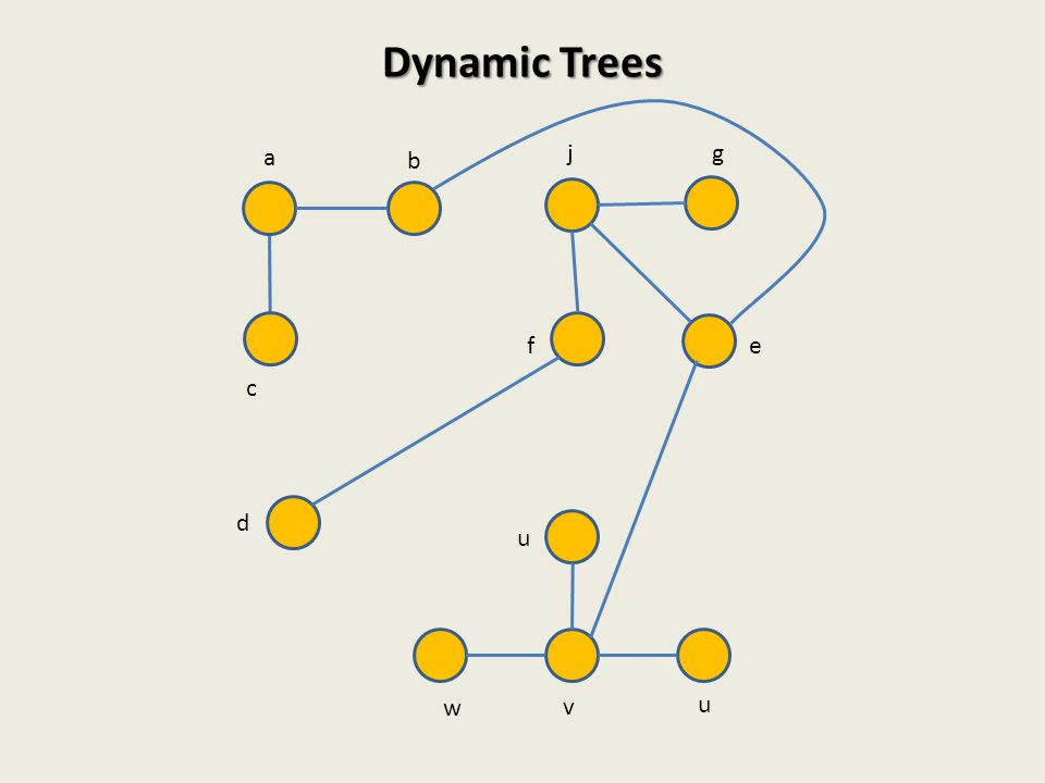 Dynamic Trees a j g b f e c d u w v u